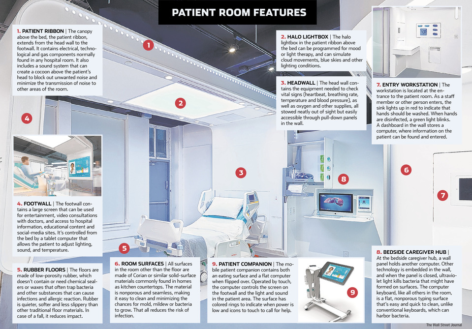 The Patient Room of the Future Is it here now Kwalu : wsj patientroomofthefuture from kwalu.com size 959 x 669 jpeg 252kB